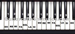 Los tonos en el teclado de piano
