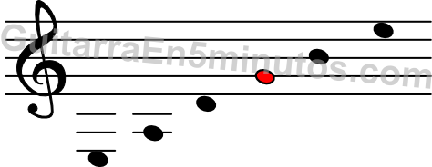 notas de las cuerdas de guitarra en el pentagrama