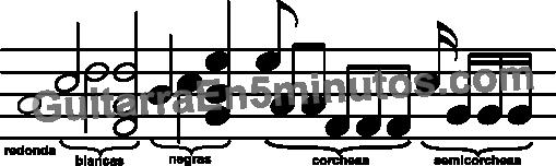 pentagrama duracion de las notas